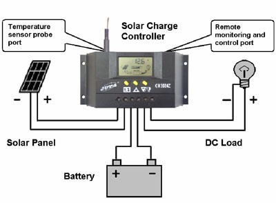 Контроллер JUTA CM3024Z 20A 12V/24V Номинальное напряжение -  12V/24 Вольт Максимальный ток на входе - 20 А Мощность подключаемых солнечных батарей - 240 ватт (12В), 480 ватт (24В)